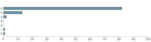 Chart?cht=bhs&chs=500x140&chbh=10&chco=6f92a3&chxt=x,y&chd=t:82,13,2,0,0,1,1&chm=t+82%,333333,0,0,10|t+13%,333333,0,1,10|t+2%,333333,0,2,10|t+0%,333333,0,3,10|t+0%,333333,0,4,10|t+1%,333333,0,5,10|t+1%,333333,0,6,10&chxl=1:|other|indian|hawaiian|asian|hispanic|black|white